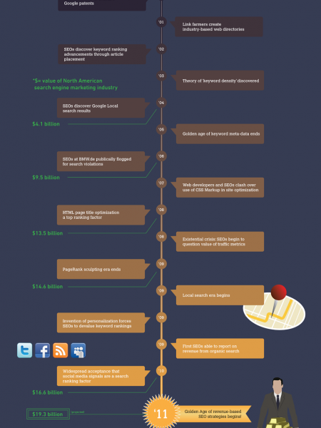 The Evolution of SEO  Infographic