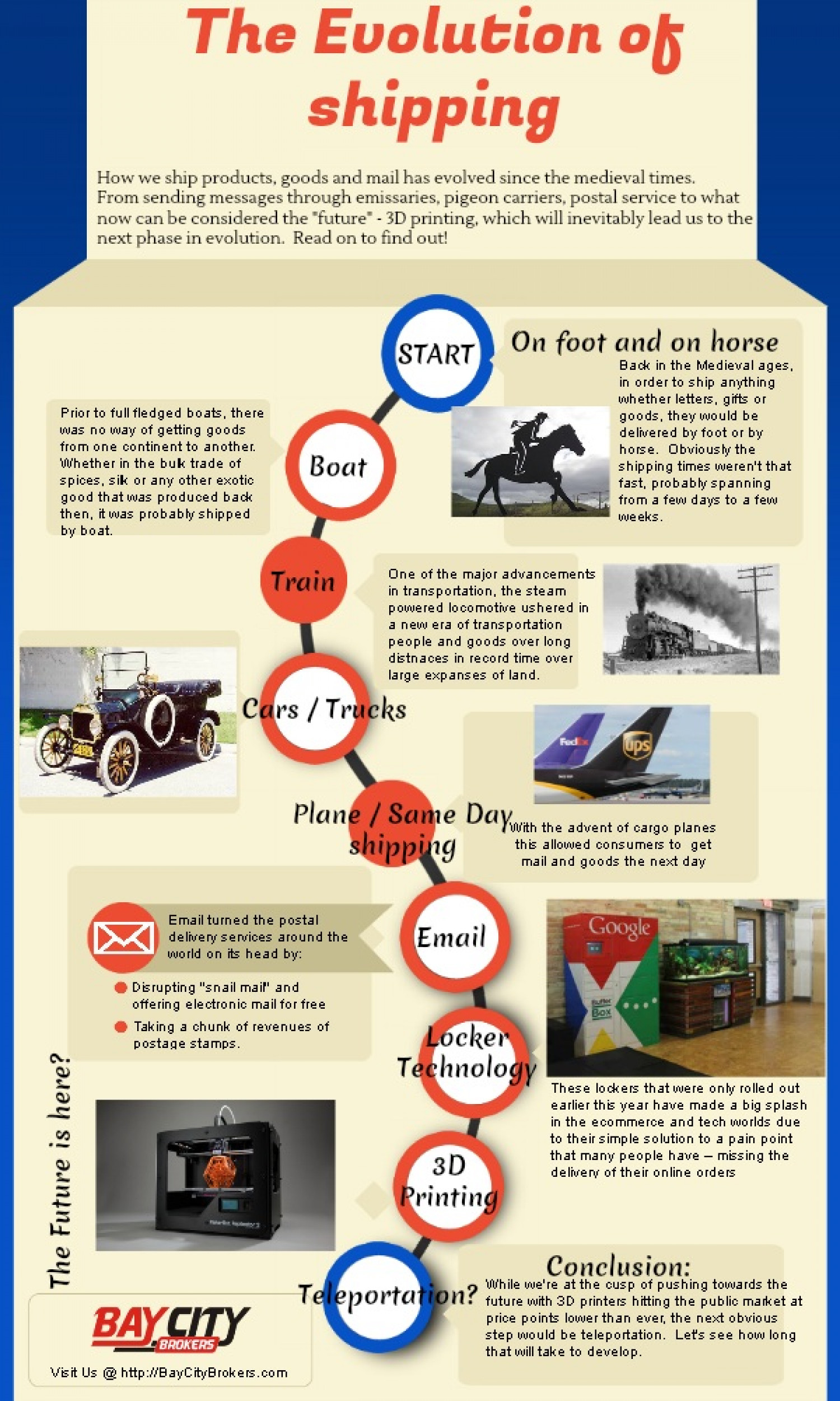 The Evolution of Shipping  Infographic
