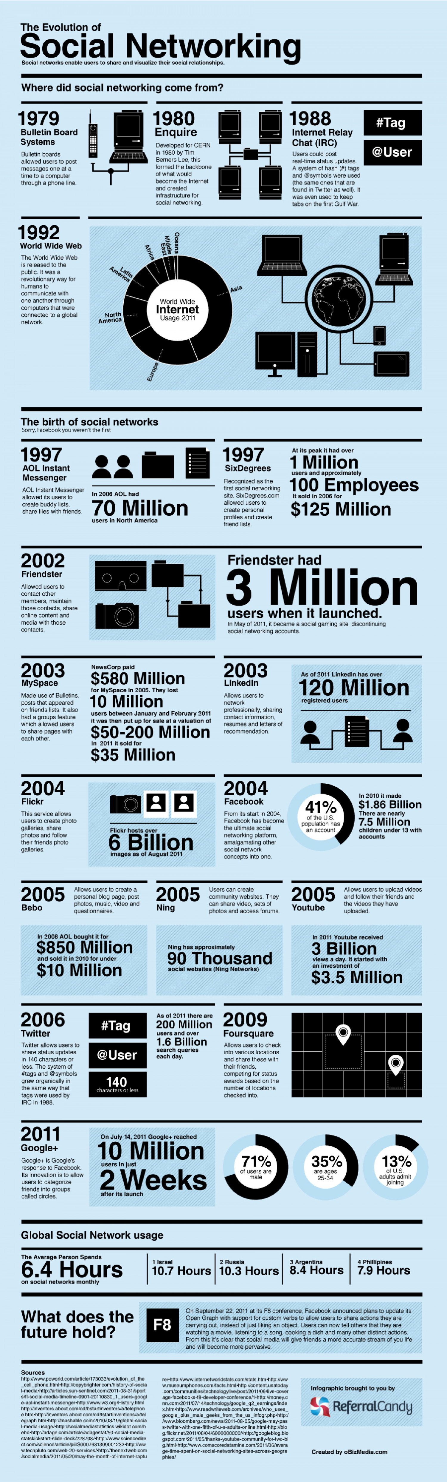 The Evolution of Social Networking Infographic