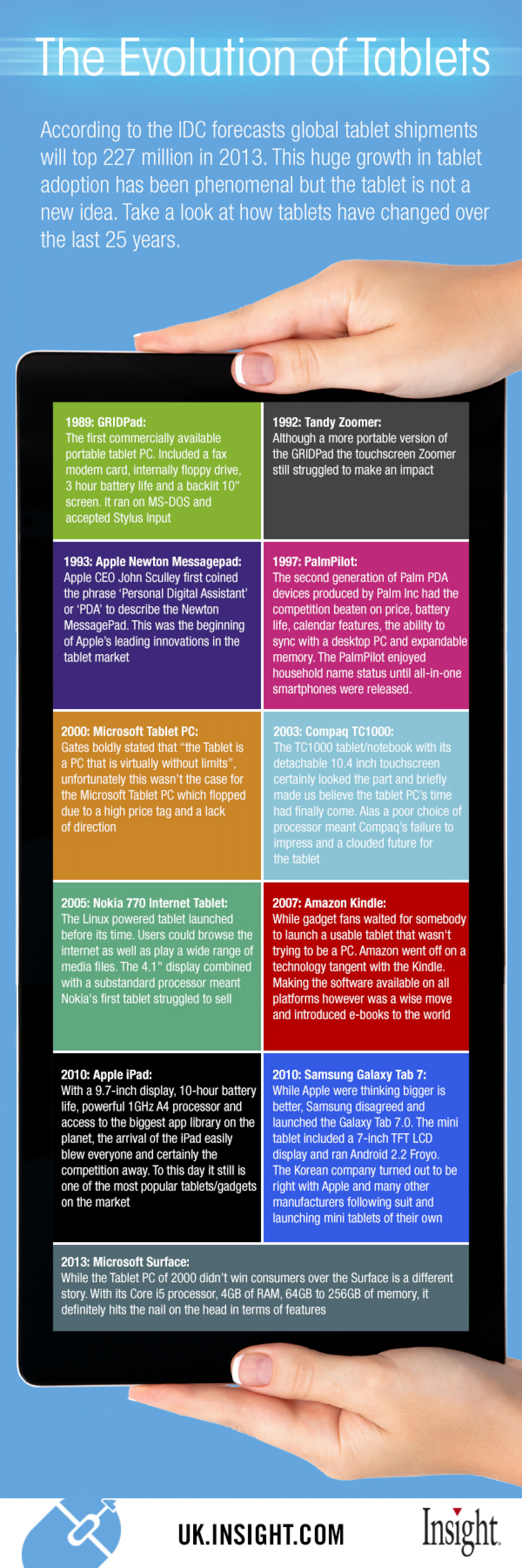 The evolution of tablets Infographic