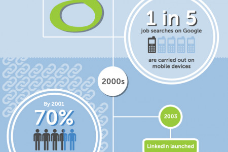 The Evolution of Technology within the Recruitment Industry  Infographic