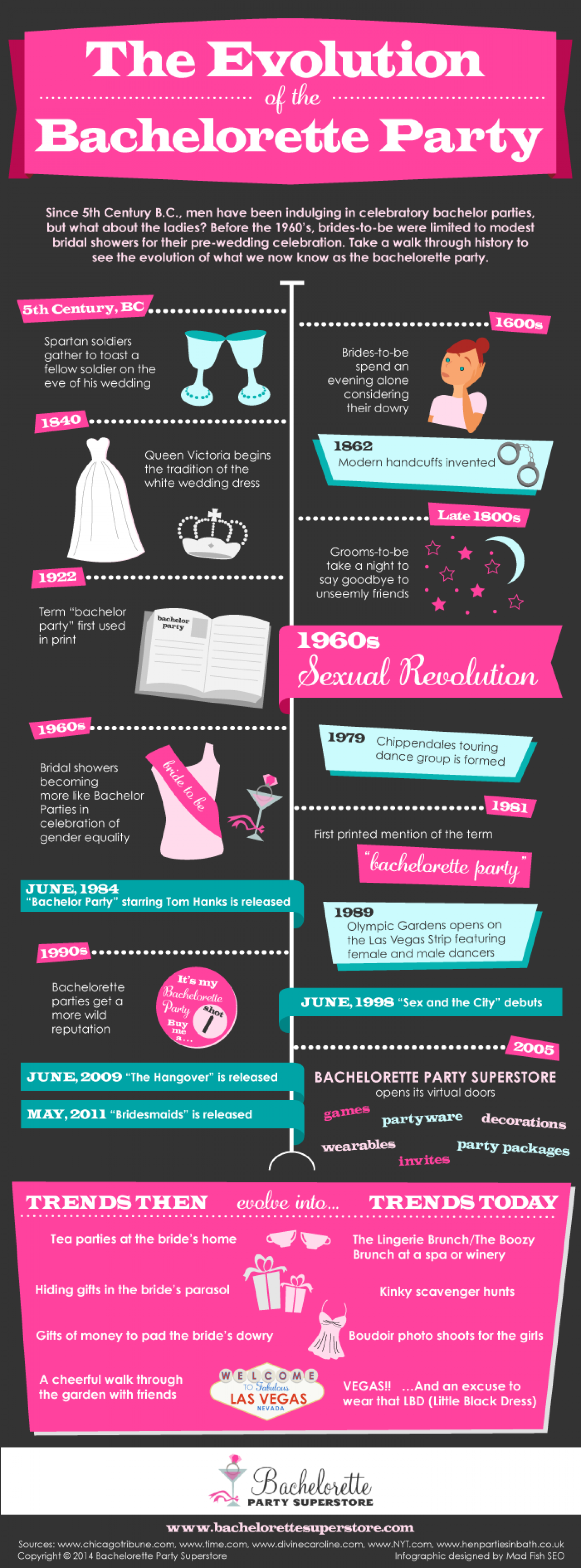 The Evolution of the Bachelorette Party Infographic