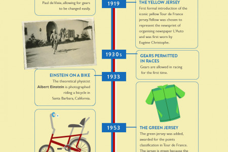 The Evolution of the Bicycle Infographic
