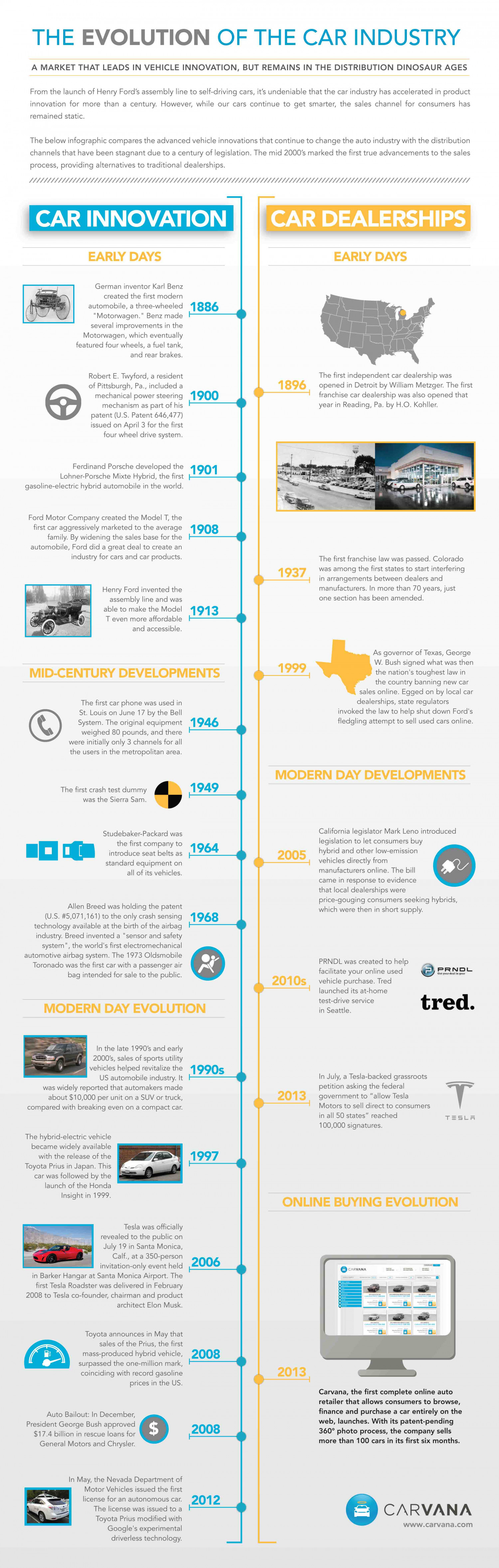 The Evolution of the Car Buying Industry Infographic