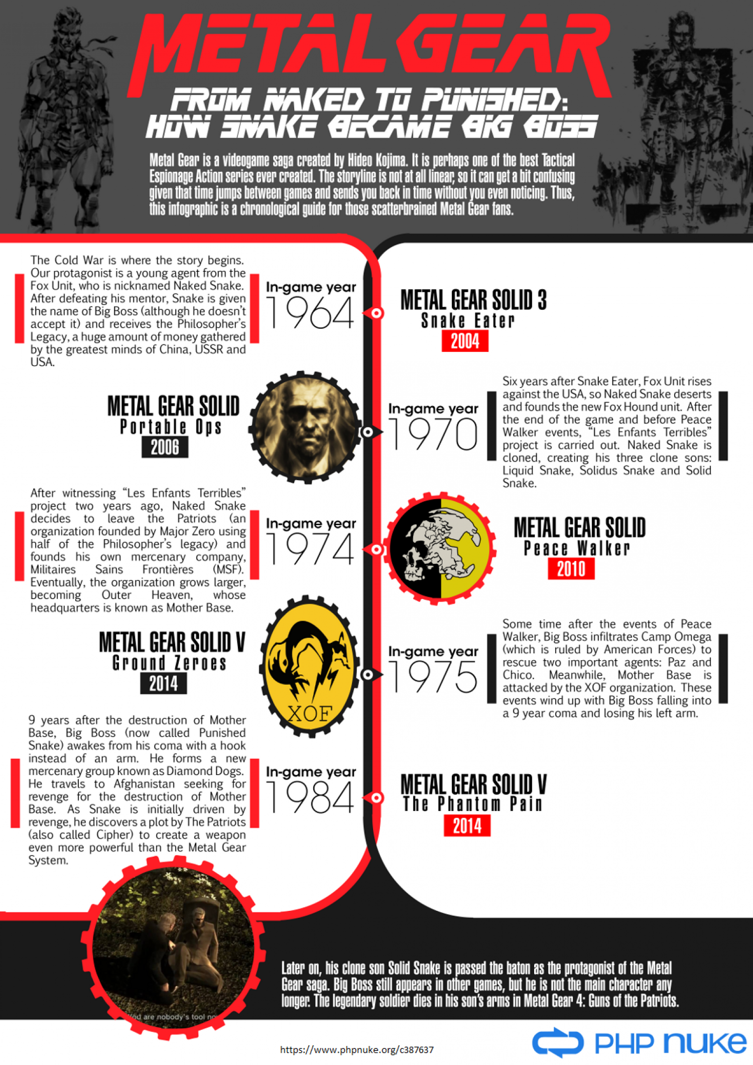Metal Gear: How Snake Became Big Boss Infographic