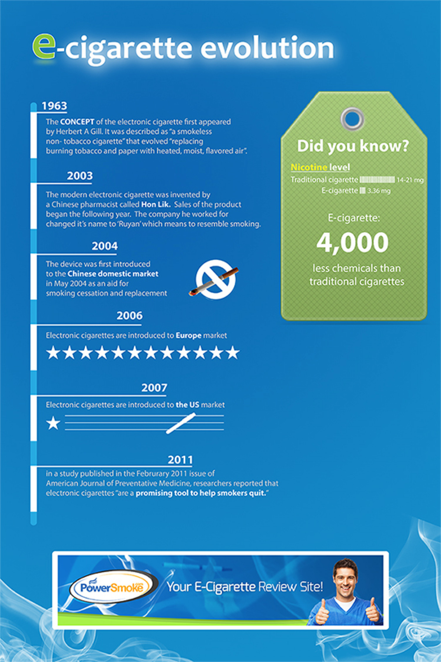 The evolution of the electronic cigarette Infographic