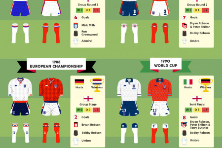 The Evolution of the England Football Kit Infographic