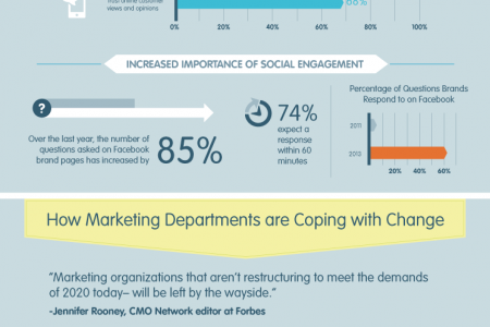 The Evolution of the Perfect Marketing Department Infographic