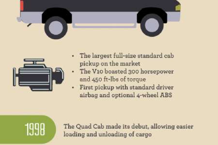 The Evolution of the Ram Truck Infographic