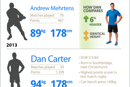 The Evolution of the Rugby Player Infographic