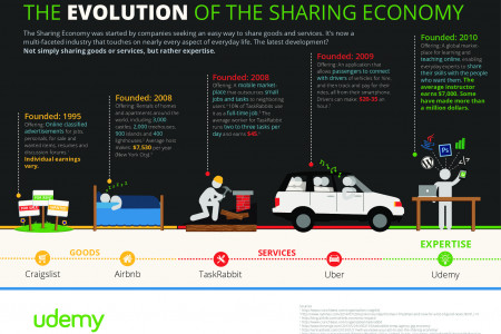 The Evolution of the Sharing Economy Infographic