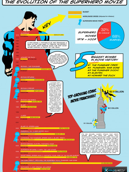 The Evolution of the Superhero Movie Infographic