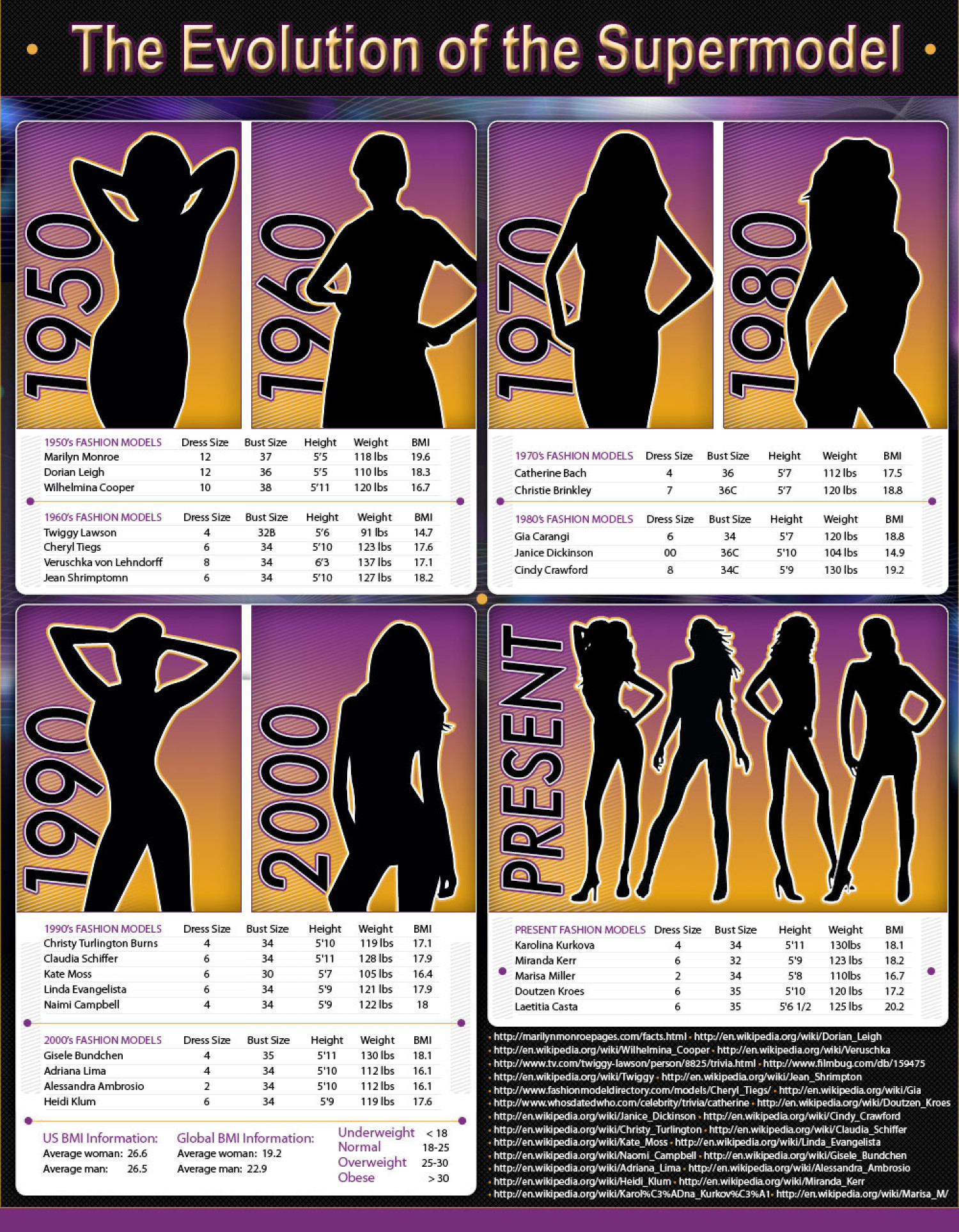 The Evolution of the Supermodel Infographic