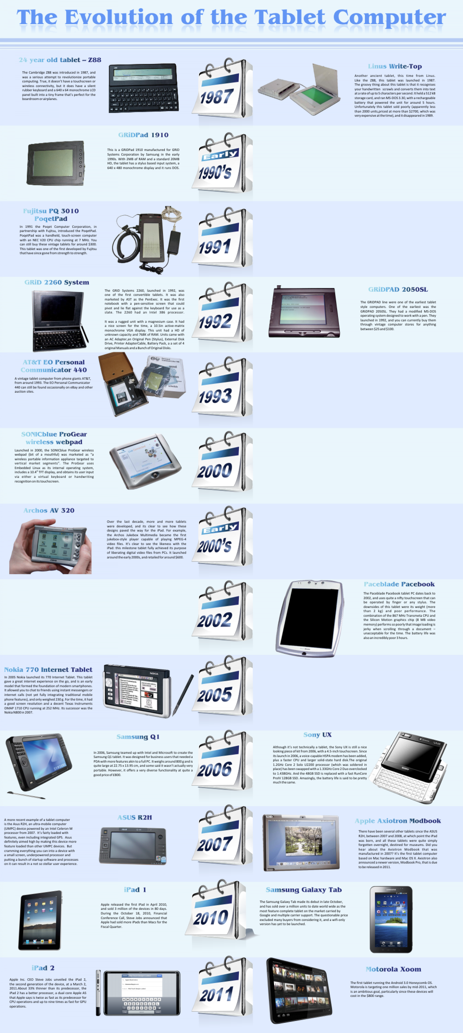 The Evolution of the Tablet Computer Infographic
