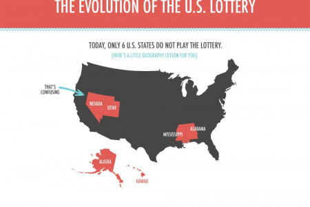 The Evolution of the US Lottery Infographic