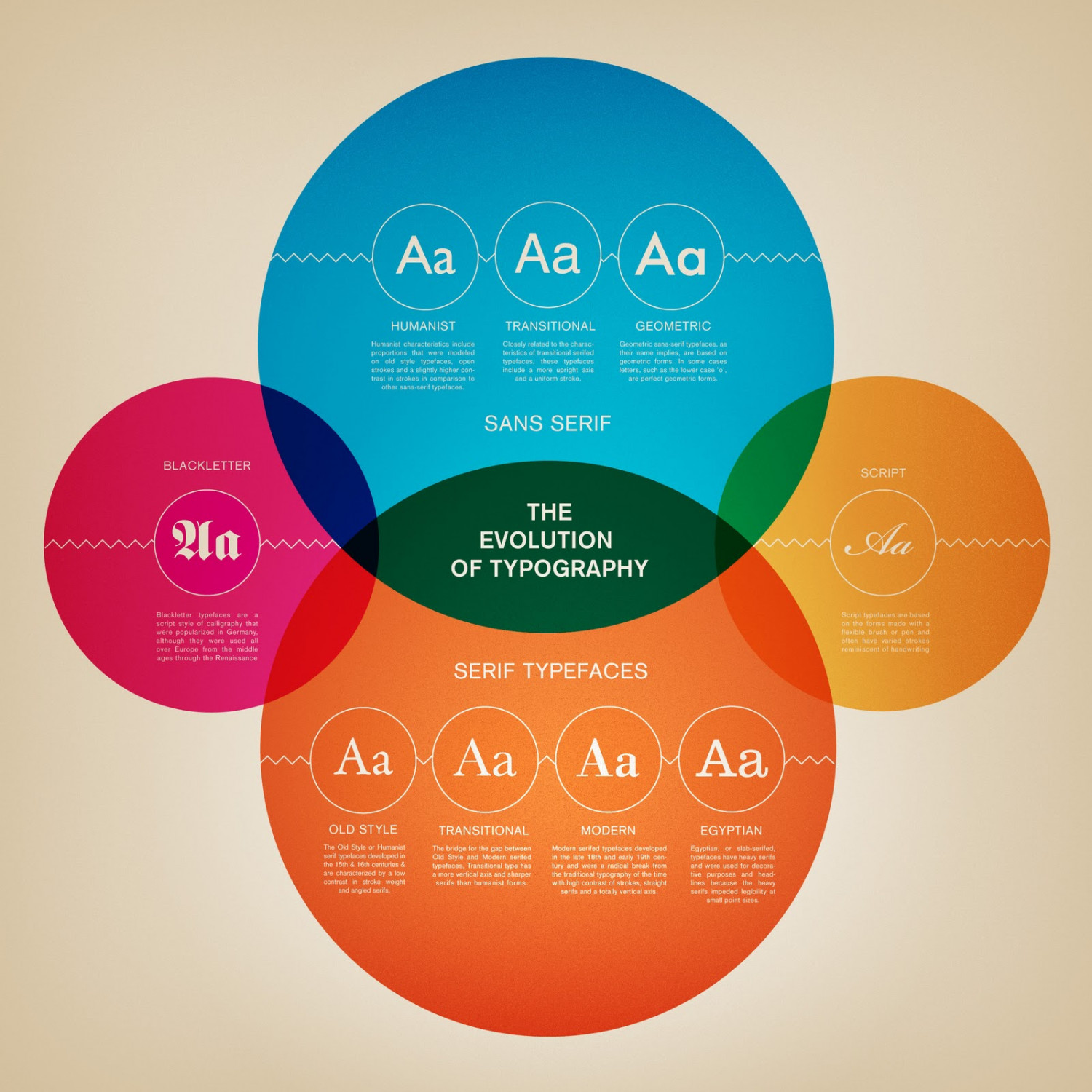 the evolution of typography visual ly
