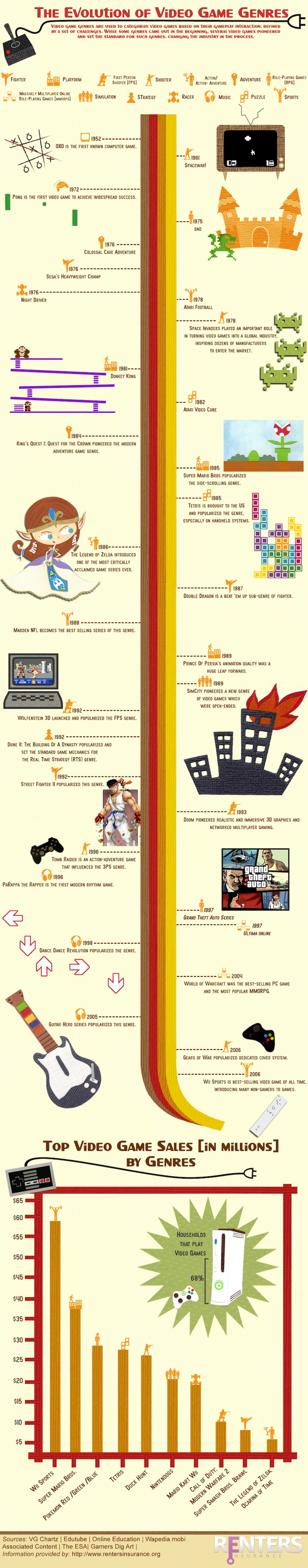 The Evolution of Video Game Genres Infographic