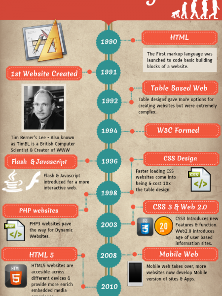 Evolution of Web Design Infographic