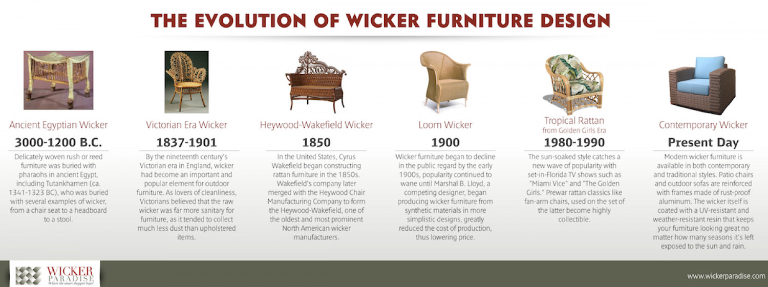 The Evolution of Wicker Furniture Design Infographic