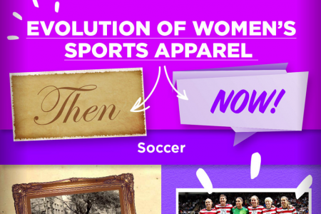 The Evolution of Women's Sport Apparel  Infographic