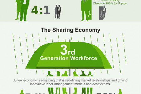 The Evolution of Workforce as a service Infographic