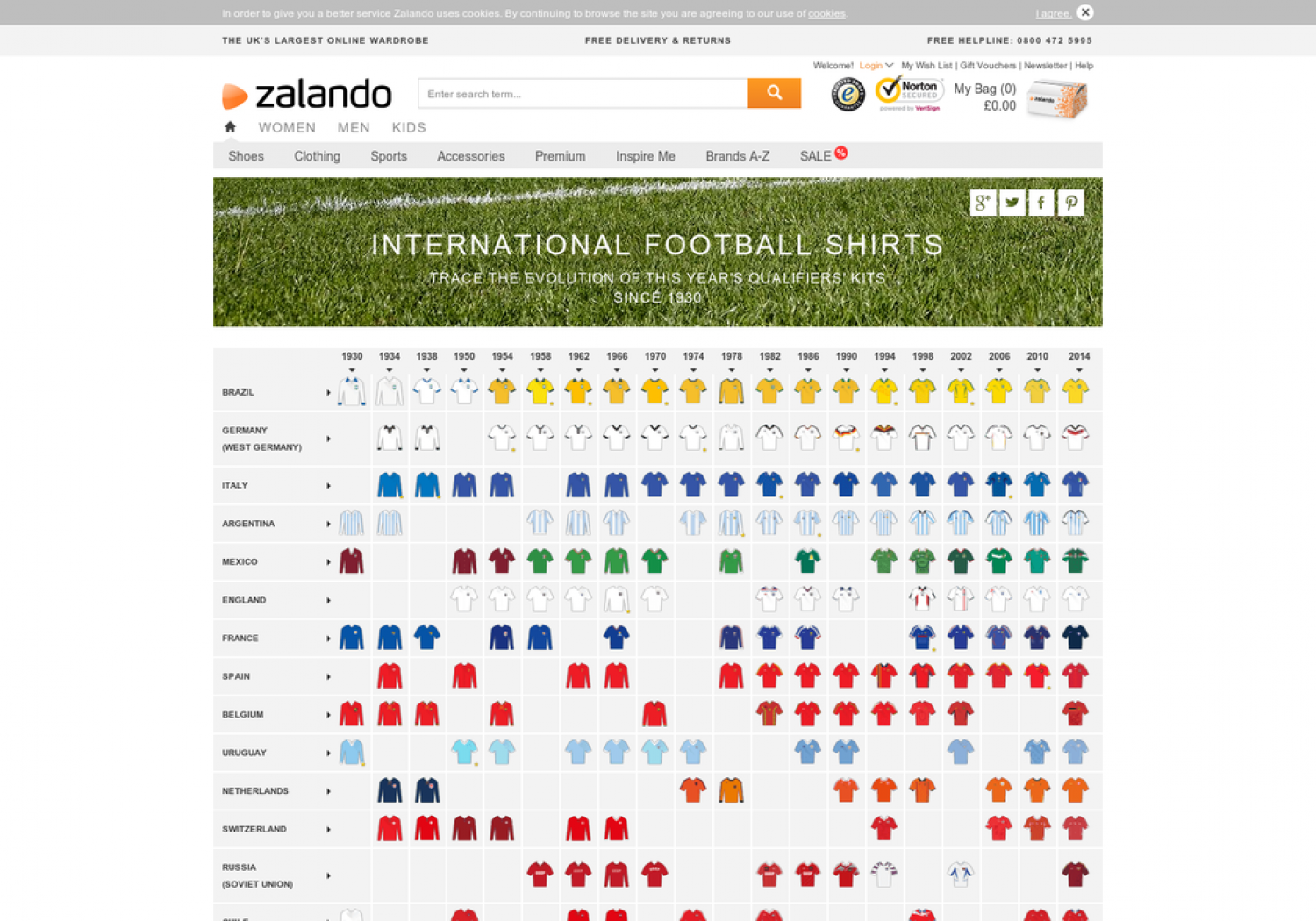 The Evolution of World Cup Football Shirts Infographic