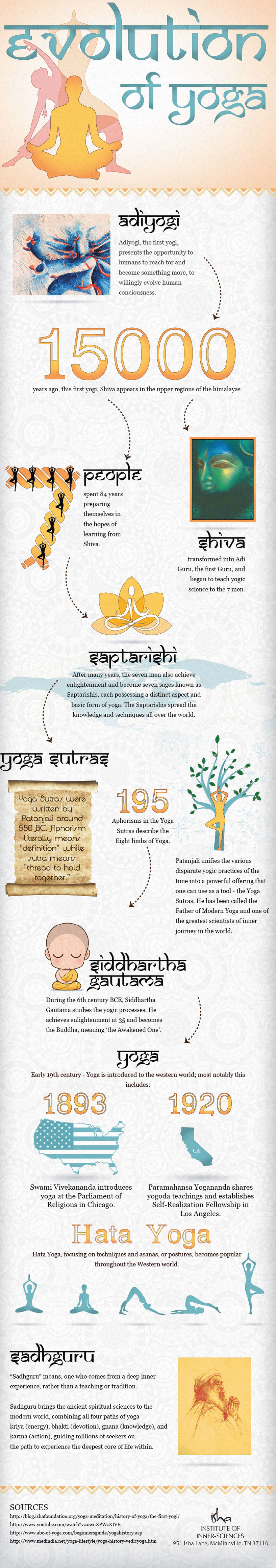 The Evolution of Yoga Infographic