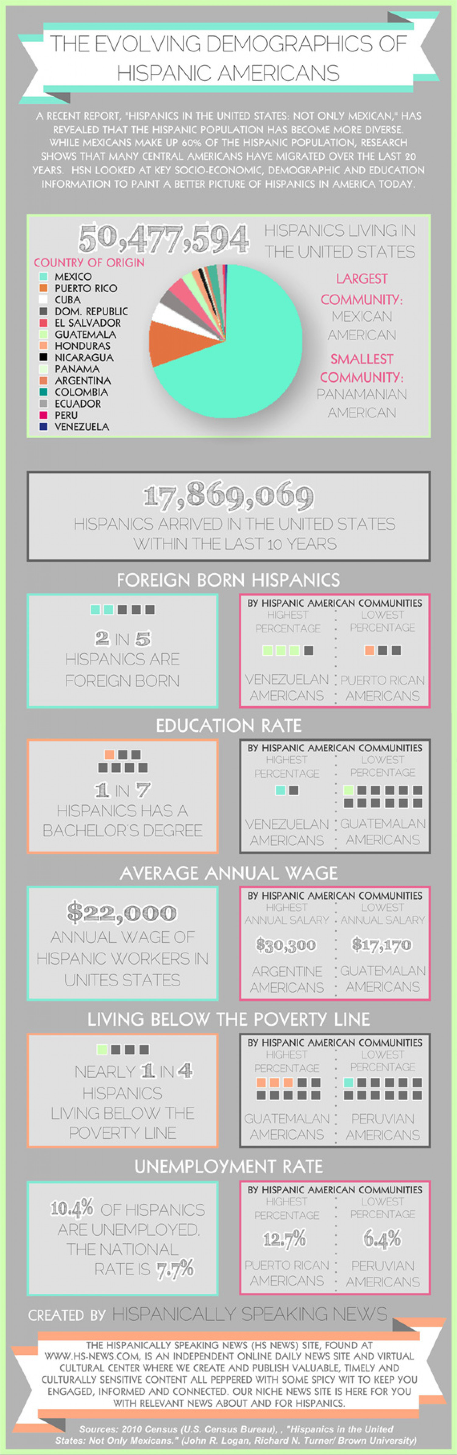 The Evolving Demographics of Hispanic Americans Infographic