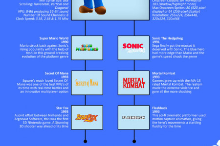 The Evolving Scale of Gaming Infographic