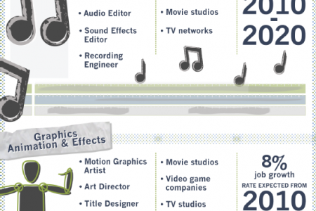 The Exciting World of Entertainment Production  Infographic