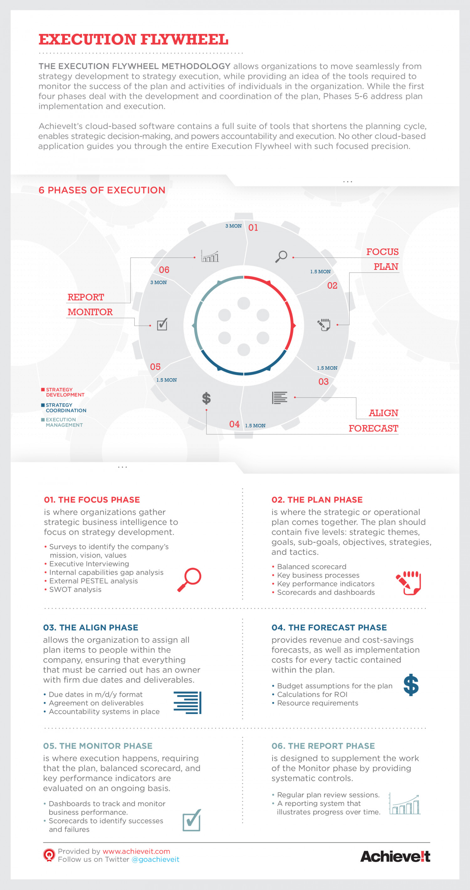 The Execution Flywheel Infographic