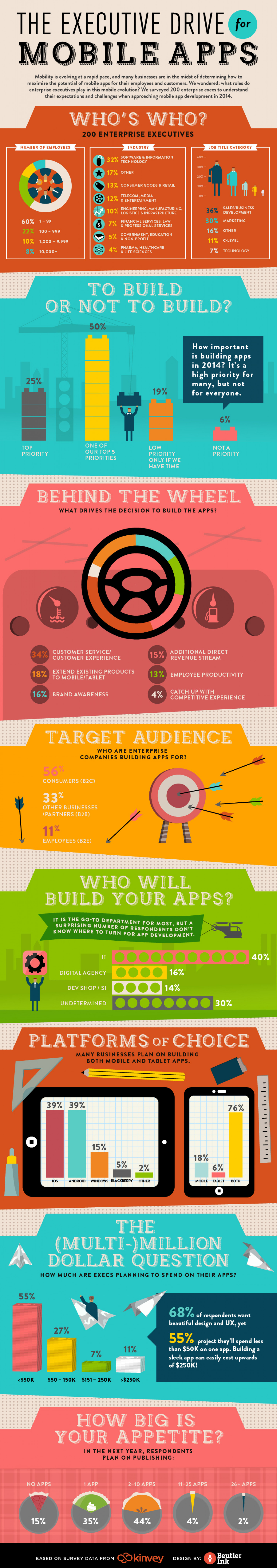 The Executive Drive for Mobile Apps Infographic