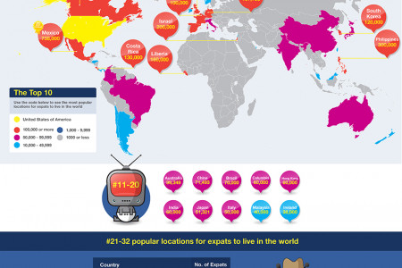 The Expat Guide – How many American Expats Live Abroad Infographic