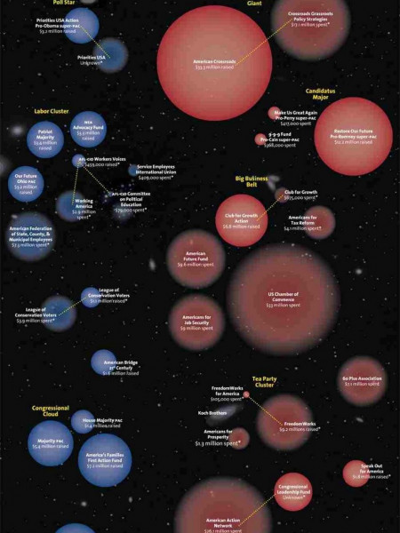 The Exploding Universe of Dark Money Infographic