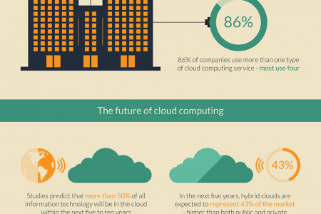 The Explosive Growth of Cloud Computing Infographic