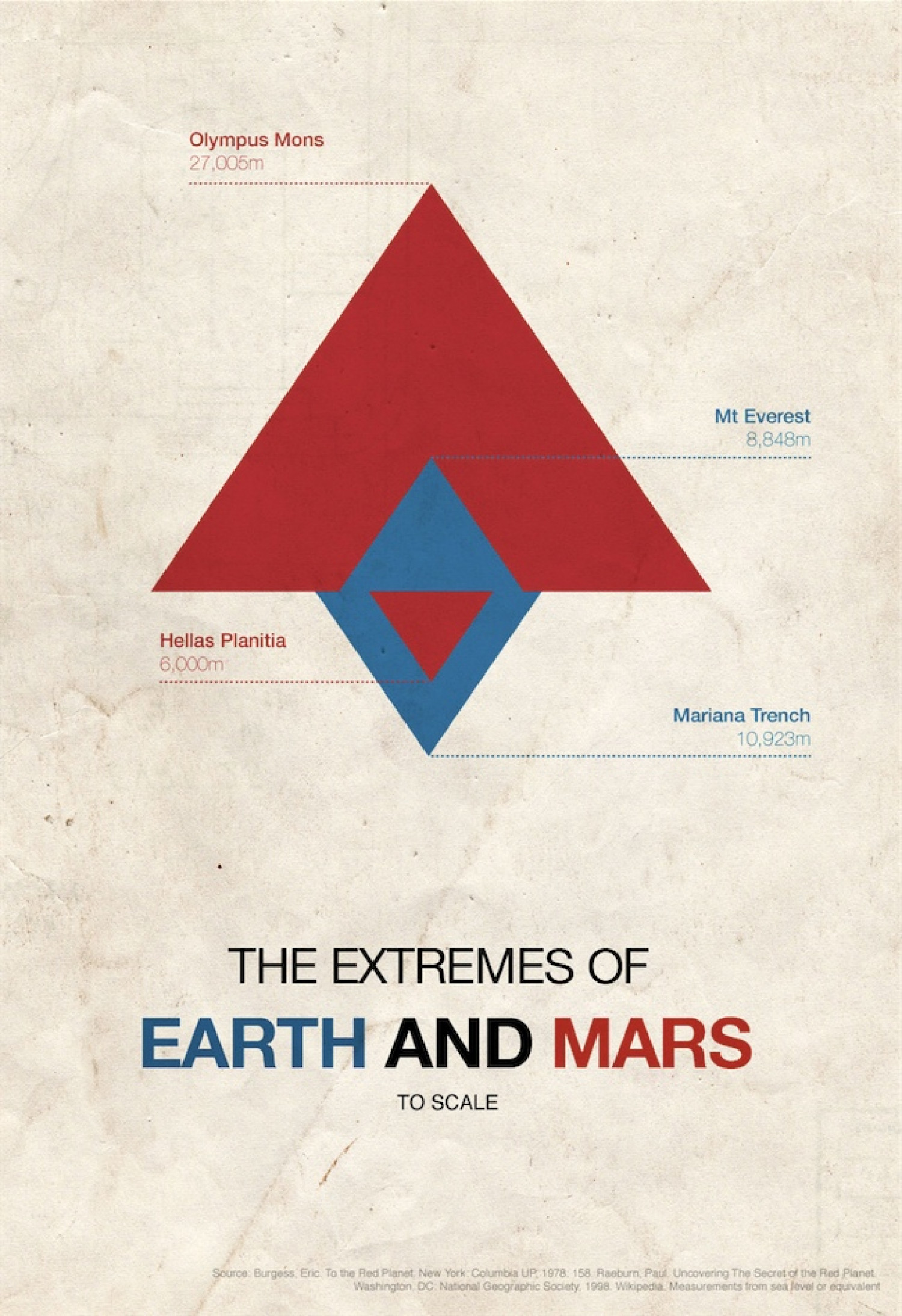 The Extremes of Earth and Mars to Scale Infographic