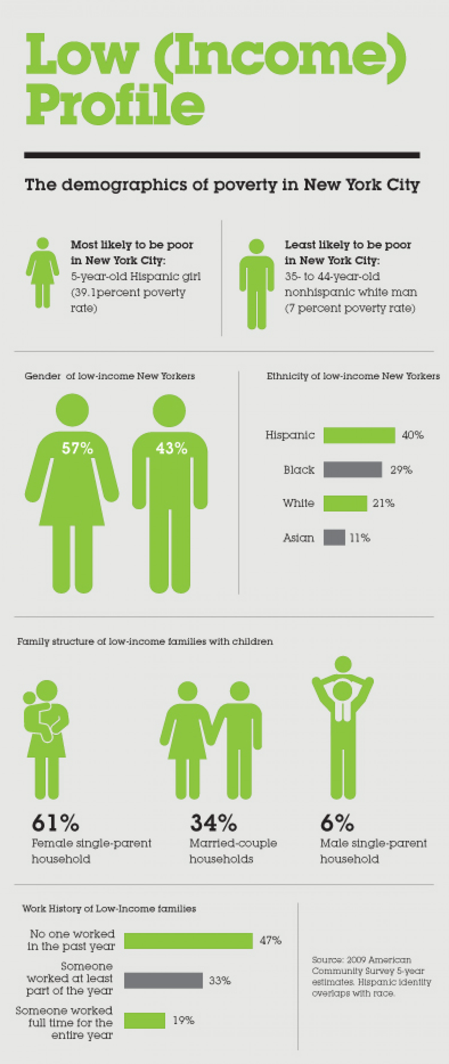 The Face of Poverty in New York City Infographic
