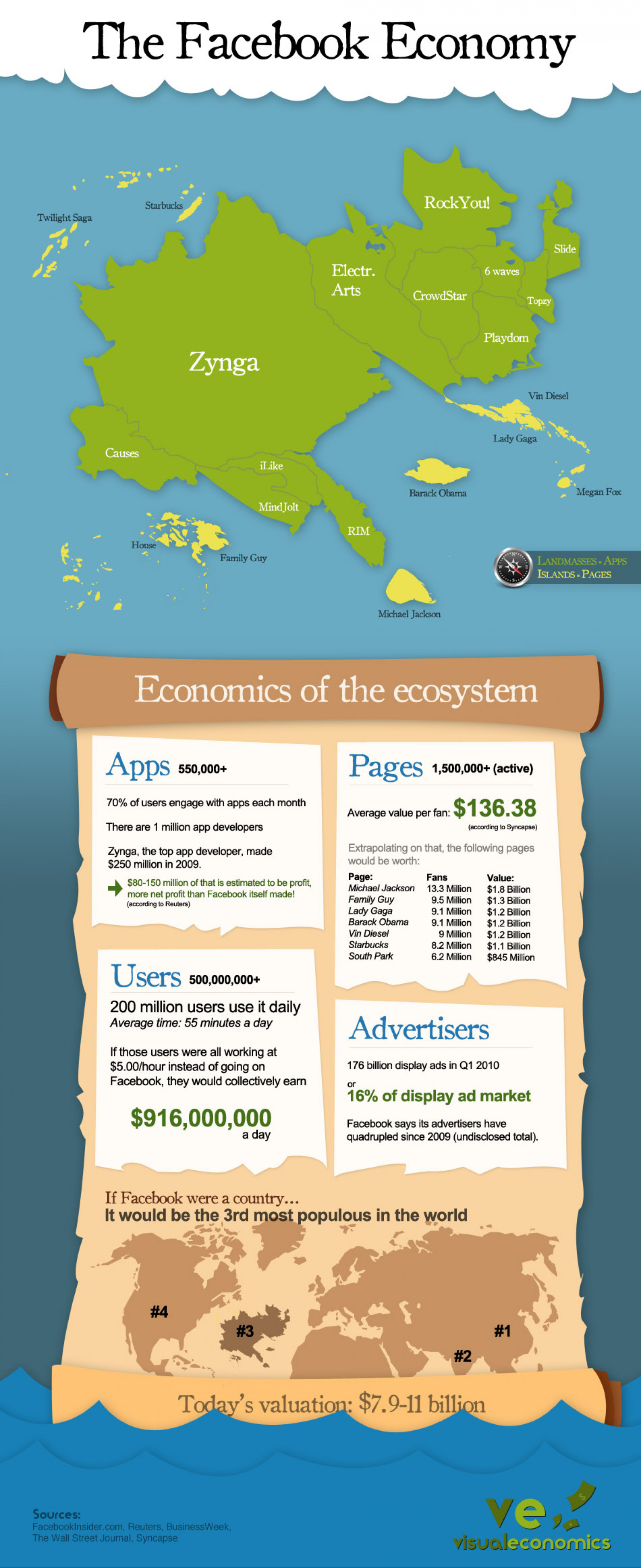 The Facebook Economy Infographic