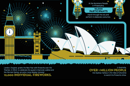 The Facts and stats on New Year's traditions Infographic