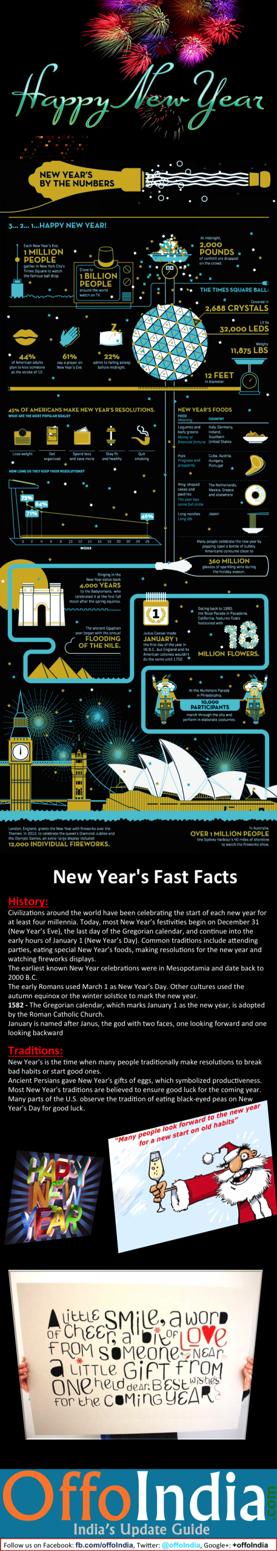 The Facts and stats on New Year