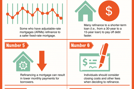 The Facts Behind Refinancing Infographic