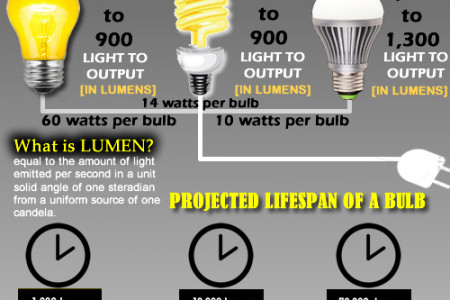 The Facts of Light Infographic