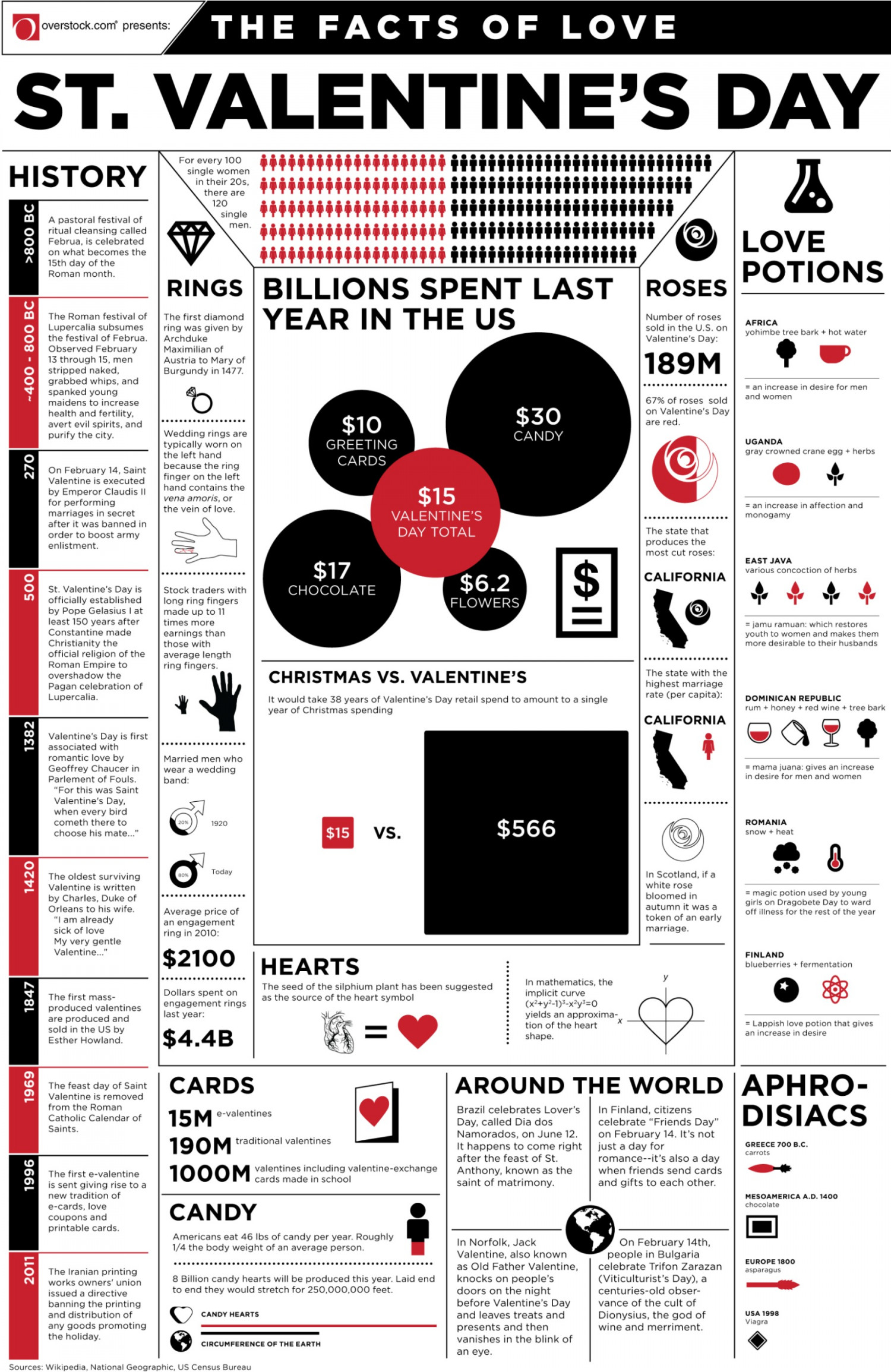 The Facts of Love Infographic
