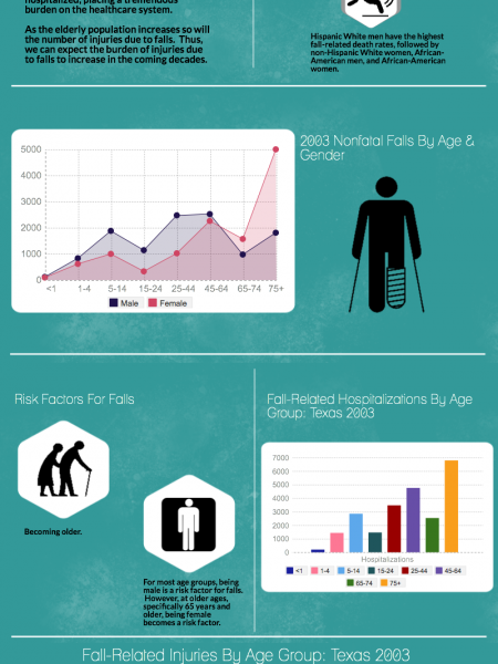 The Facts on Falls Infographic