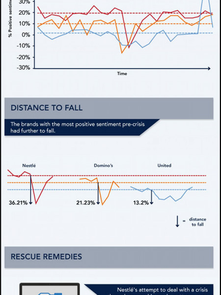 The Fail Trail: Analyzing the impact of a PR Crisis Infographic
