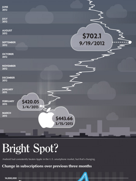 The Fall of Apple Infographic
