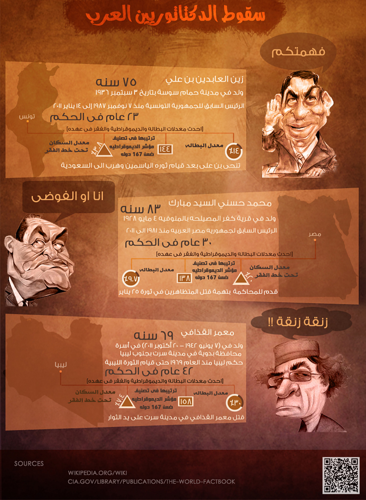 The fall of Arab dictators Infographic