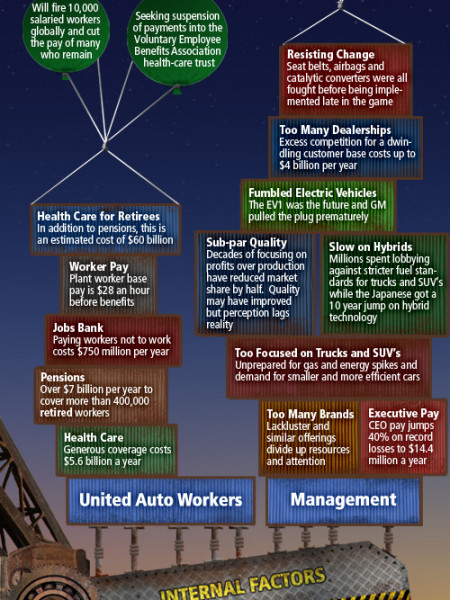 The Fall of GM: A Visual Guide Infographic