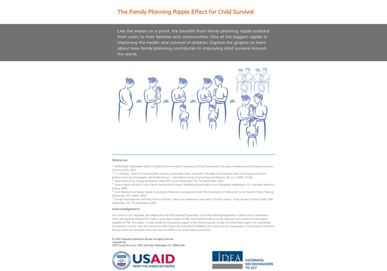The Family Planning Ripple Effect for Child Survival Infographic