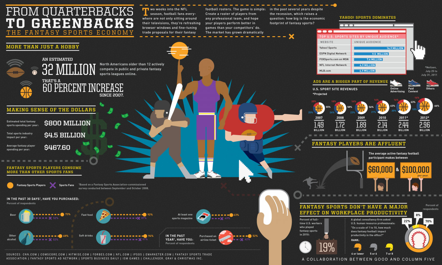The Fantasy Sports Economy Infographic